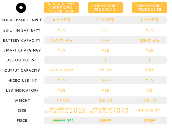 night-owl-solar-pack-competition-chart